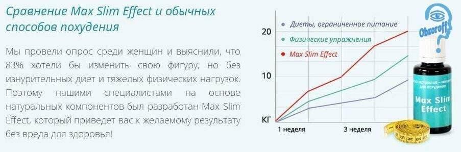 Эффективность для похудения Max Slim Effect