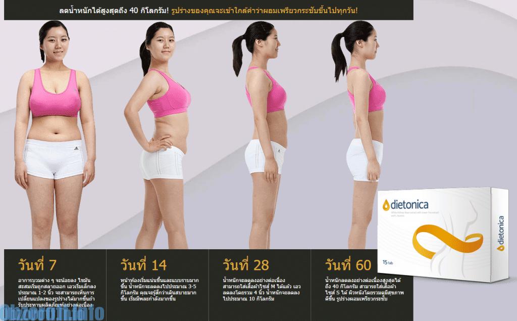 Dietonica ผลิตภัณฑ์ลดน้ำหนักและไขมันส่วนเกิน thailand