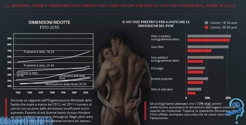 Come aumento le dimensioni dell'organo maschile