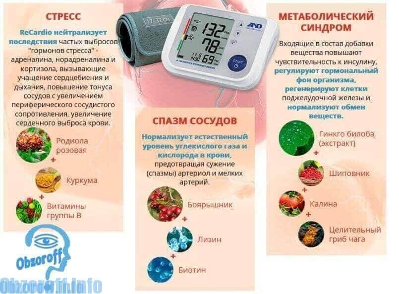 состав Recardio untuk hipertensi