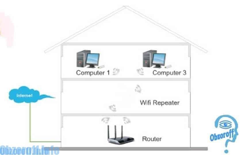 Принцип действия усилителя Wi-Fi