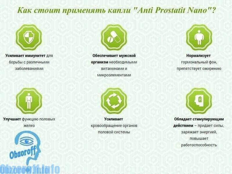 Показання до застосування Anti Prostatit Nano