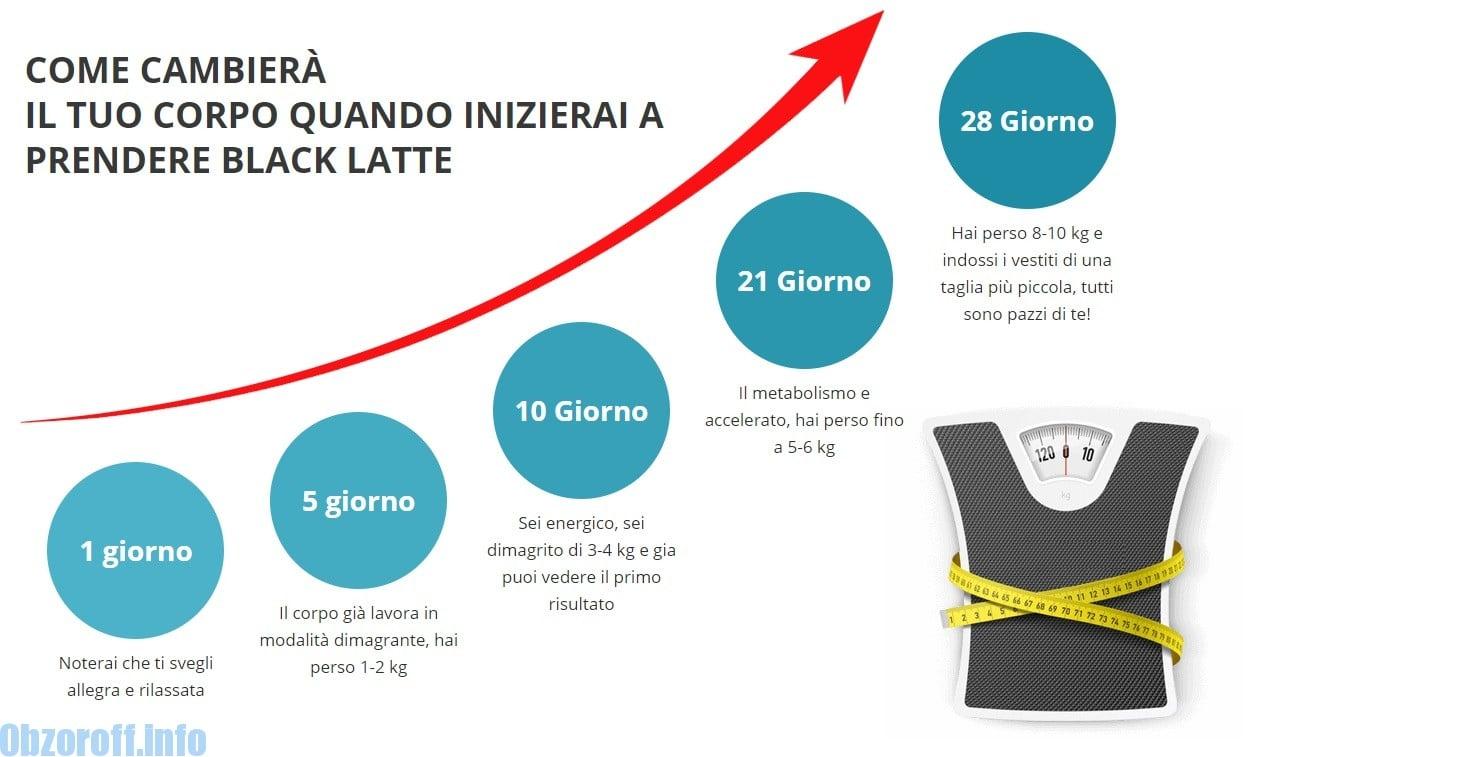 Come funziona Black Latte sul processo di perdita di peso