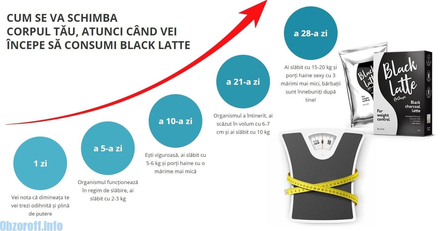 Beneficiile de slăbire cafea