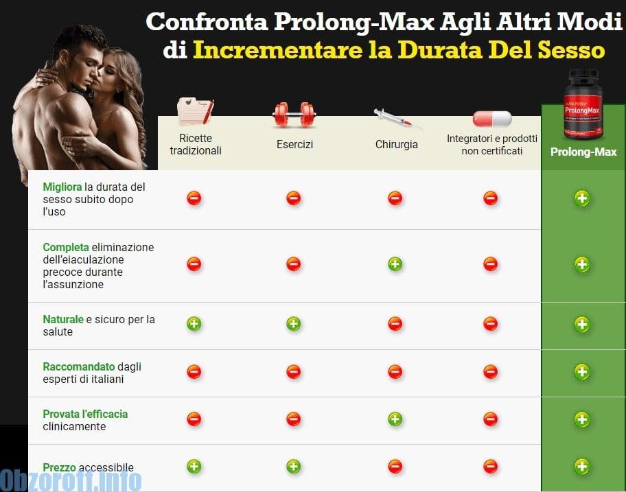 Vantaggi ProlongMax