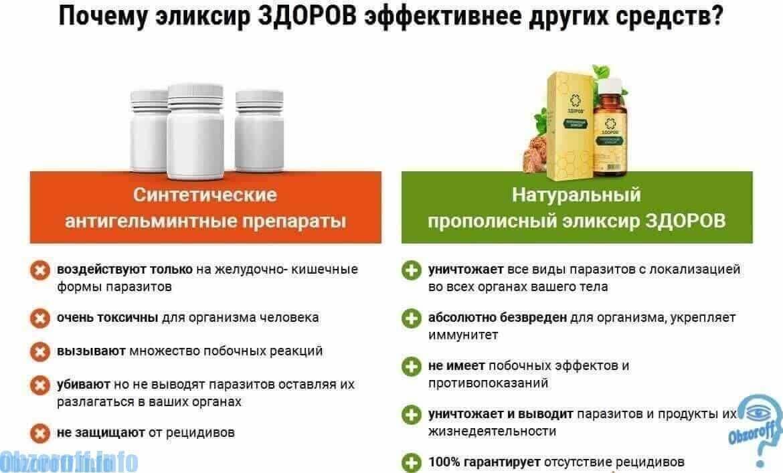 მედიკამენტების ეფექტურობა ბრენდის Zdorov- ს გასტრიტიდან