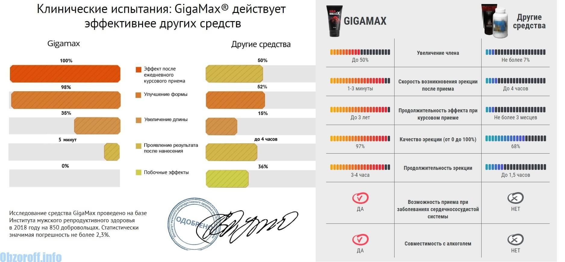 კრემის სარგებელი GigaMax