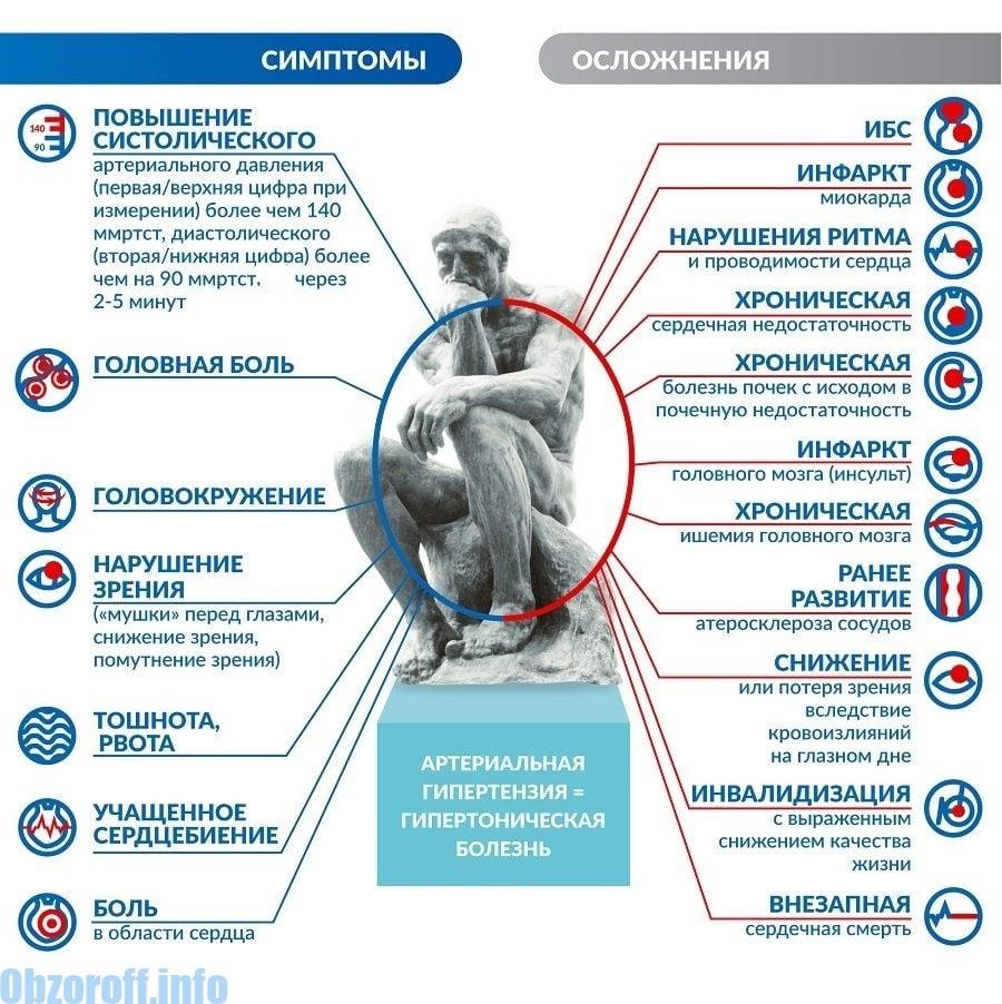 Симптоми и усложнения на хипертонията