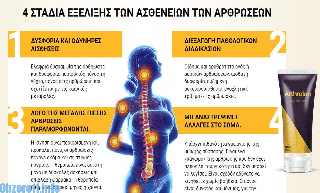 Το Arthrolon συνιστάται σε τέτοιες περιπτώσεις