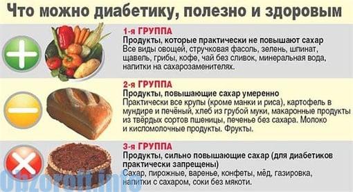 разрешени и забранени храни за диабетици
