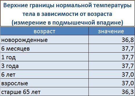 Limiti di temperatura a diverse età