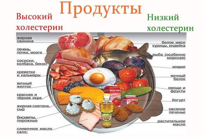 Bon et mauvais aliments pour le cholestérol