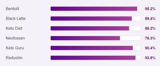 арыктоо үчүн дары каражаттарынын популярдуулук рейтинги