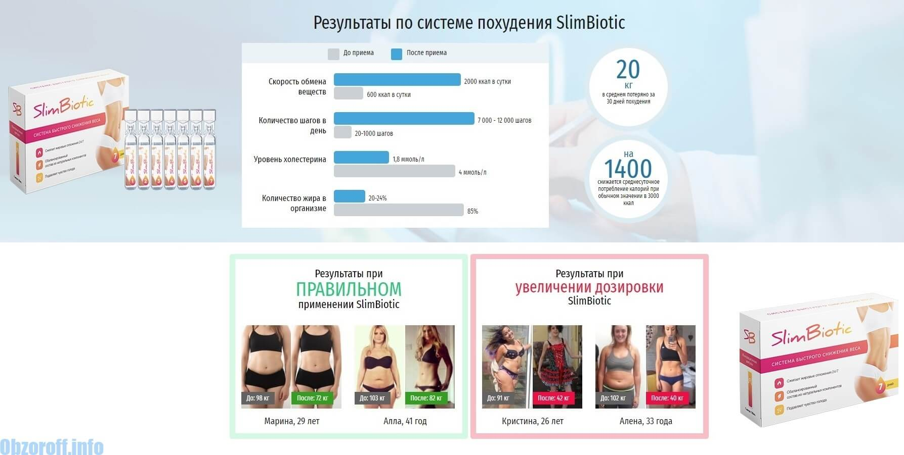 The effectiveness of losing weight with the drug SlimBiotic
