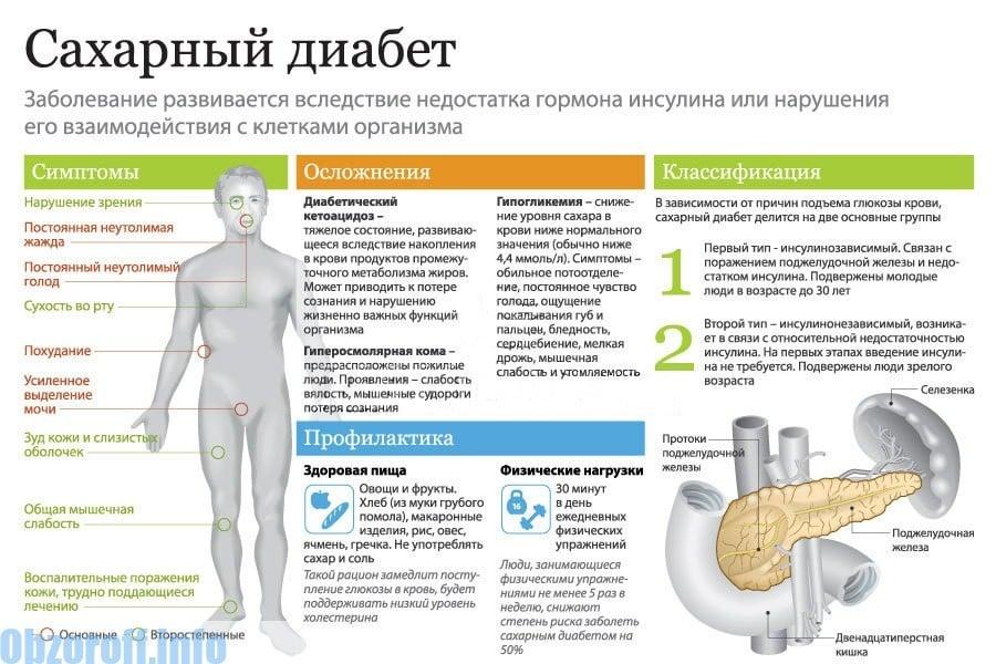 Diabeedi sümptomid