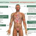 Пищевая непереносимость: симптомы, диагностика, лечение