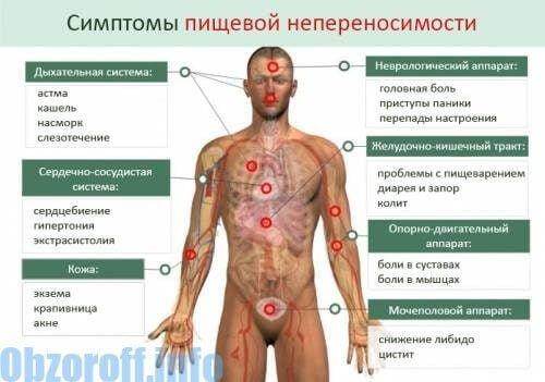 symptomia pischevoy neperenosimosti - 9