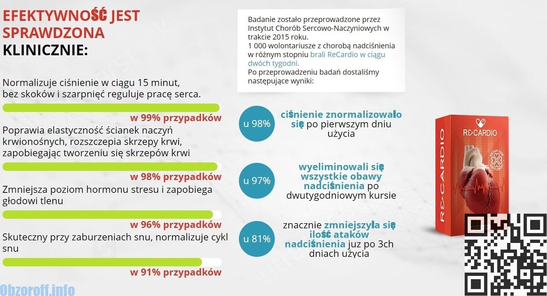 Badania kliniczne leku Recardio